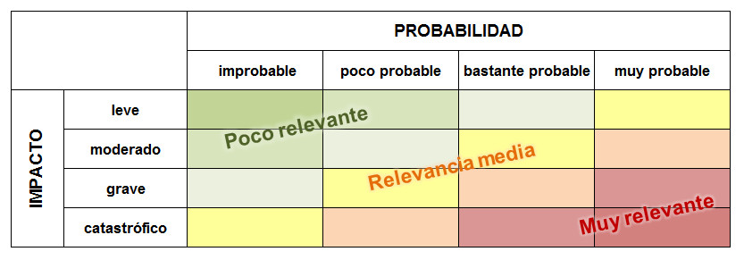 tabla evaluacion probabilidad riesgo